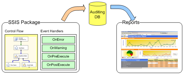 About SSIS Logging/Auditing and Monitoring Framework